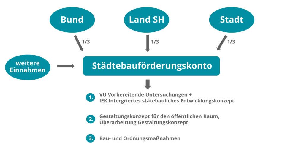 Städtebauförderung 1